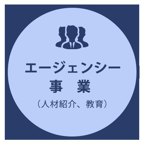 エージェンシー事業(人材紹介、教育)